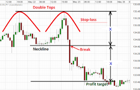 chart pattern trading system double top breakdown the double top chart pattern works most of the