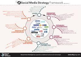 social media plan plan your social media strategy socialiving