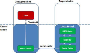 debugging android practical android debugging via kgdb trendlabs security