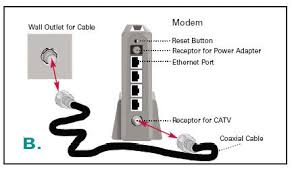 connecting a router and a modem with an ethernet connection