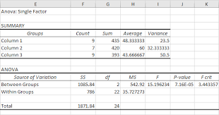 how to make anova table in excel anova in excel easy excel tutorial