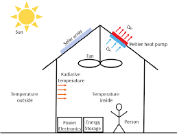 schematic conceptual design of the pv powered peltier air conditioner