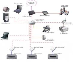 Home Design Express Designing A Home Network Home Network Design Designing Home With