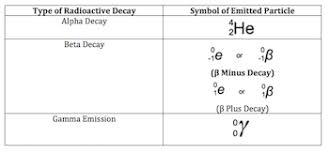 radioactive decay definition formula u0026 types video u0026 lesson