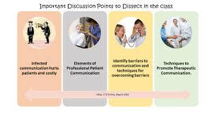 communications class online cte online lesson planner infected communication vs