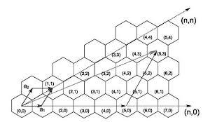 Armchair Nanotubes Single Walled Carbon Nanotubes Geometries Electronic Properties