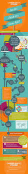 Best Resume Format Career Change by The 25 Best Career Planning Ideas On Pinterest Resume Builder