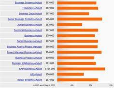 Entry Level Business Analyst Resume Objective Business Analyst Resume Example Resumecompanion Com Resume