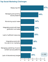 Challenge Roi New Research Social Media Roi Is Still A Challenge For 57