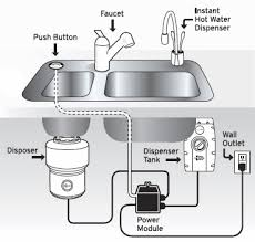 Sink Cab Wiring Choices Power For Disposal And DW Electrical - Kitchen sink crusher