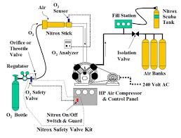 nitrox safety valve