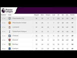 full premier league table league table standings results week 37 1 06 05 2018 epl