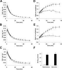 longitudinal quantitative assessment of amyloid