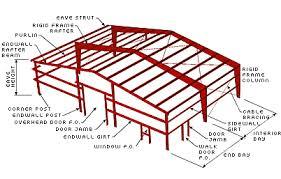 design of light gauge steel structures pdf welders universe steel framing and construction tutorial