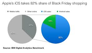 apple iphone black friday sale apple u0027s iphone ipad used to place over 80 of mobile sales on