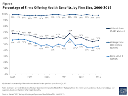 figure 1 percentage of firms offering health benefits by firm size 2000