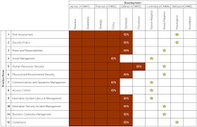 a simple scorecard for information security information and