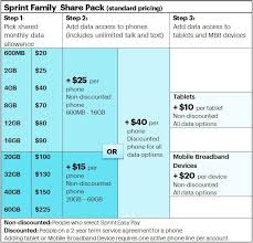best phone deals for sprint black friday with 2 year contract sprint launches 100 family plan with 20gb data share amid bad
