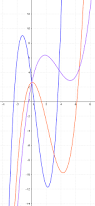 mathspace sketching functions using derivative information