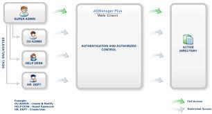 Service Desk Management Process Active Directory Helpdesk Delegation Delegate Administrative