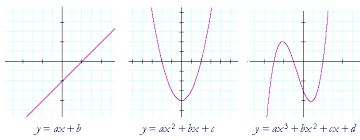 linear functions the equation of a straight line topics in