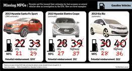 hyundai elantra 1 8 fuel consumption hyundai overstated fuel economy claims wsj