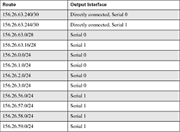 routing table in networking routing first step classless internet addressing