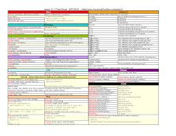 20 useful jquery cheatsheets and references