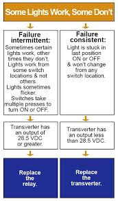 Portfolio Outdoor Lighting Transformer Manual Low Voltage Lighting Troubleshooting U2013 Kitchenlighting Co
