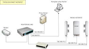 membuat rt rw net billing hotspot murah handal