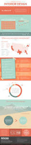 Sample Resume Of Interior Designer by Best 25 Interior Design Resume Ideas On Pinterest Interior