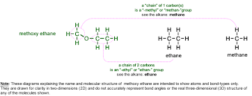 naming ethers names of ether compounds organic chemistry