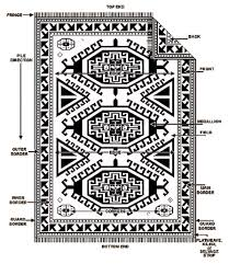 Persian Oriental Rugs by Becoming Familiar With The Oriental Rug Ahdootcityrugs