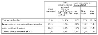 formation auto entrepreneur chambre de commerce auto entrepreneur entreprise individuelle en micro entrepreneur