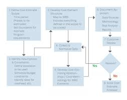 life cycle cost estimation the mitre corporation