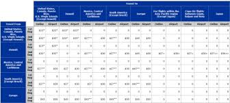 southwest baggage fees delta continental raise bag fees will southwest and jetblue pack
