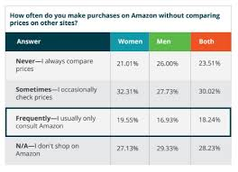 amazon 30 off black friday 2017 what will it take to compete with amazon in 2017 new study