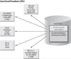 single quote character code oracle calling java from pl sql advanced pl sql topics oracle pl sql