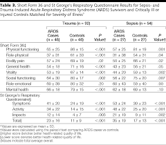 Car Wash Resume Reduced Quality Of Life In Survivors Of Acute Respiratory Distress