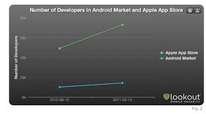 lookout android lookout android market growing faster but app store attracting
