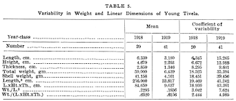 Table Size The Life History And Growthof The Pismo Clam Tivela Stultorum Mawe