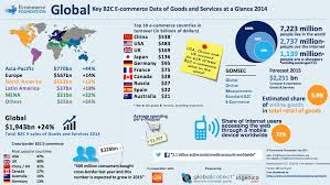 U S B2c E Commerce Volume 2015 Statistic Global E Commerce Sales Growth Figures 2014 Ecommerce Foundation