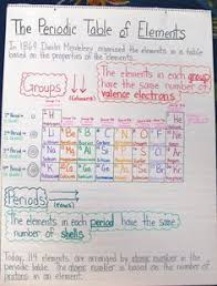 high chemistry periodic table the joy of chemistry a unit in photos periodic table chemistry