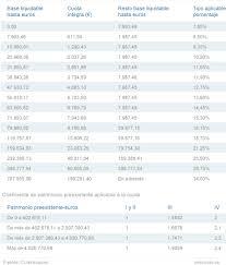 gastos deducibles de venta de vivienda 2015 en el irpf elmundo es consultorio fiscal