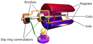 hsc physics course summary motors and generators dux college