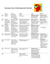 chart of developmental theories psych theories pinterest