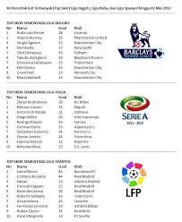 10 pencetak gol terbanyak top skor liga inggris liga italia