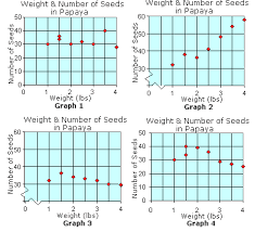 interpreting scatter plots and line graphs ck 12 foundation