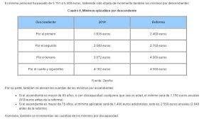 gastos deducibles de venta de vivienda 2015 en el irpf manual básico de la declaración de la renta 2015 fin de la