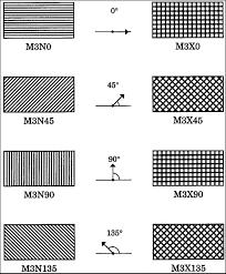 map pattern sas graph statements pattern statement